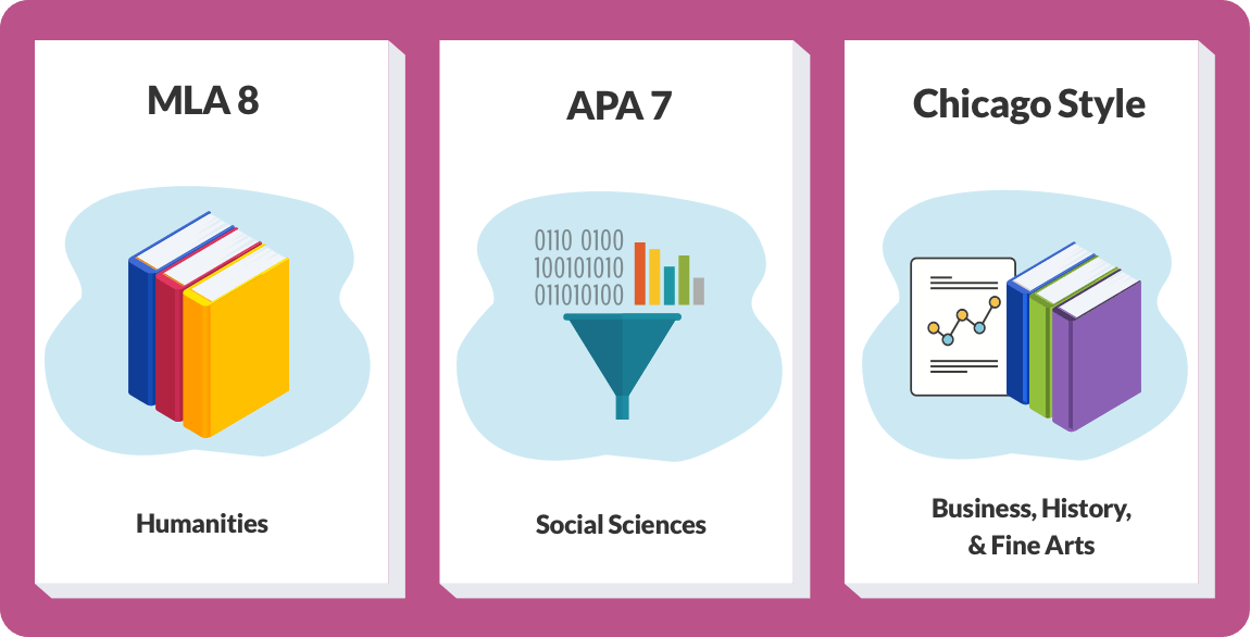 A graphic describing MLA, APA, and Chicago style citations.