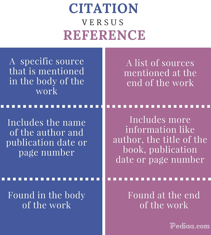 A chart explaining the differences between in-text citations and references.